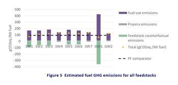 Transformer les déchets en carburant: bonne ou mauvaise idée?