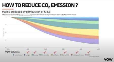 [ Vidéo Bio360 Week ] Captage et utilisation du carbone (CCU) ... vers la Neutralité Carbone