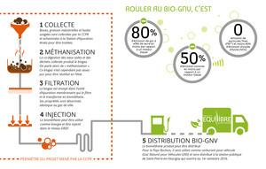 Clean fuel - Biogas production in Pays Rochois