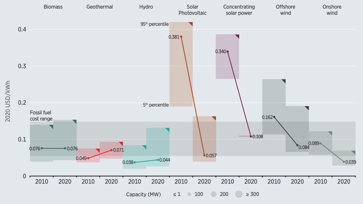 Les prix de l'énergie solaire et éolienne au plus bas depuis 10 ans